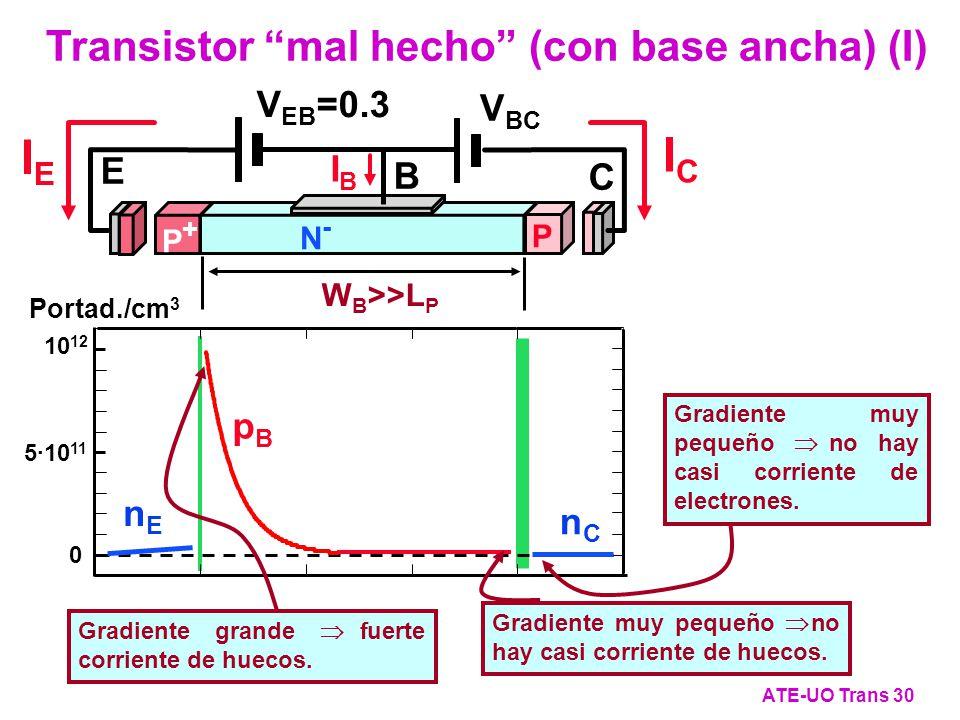 W B >>L P Portad./cm 3 5·10 11 10 12 0 pBpB nCnC nEnE V EB =0.3 V BC P+P+ P N-N- E B C I E ICIC IBIB Transistor mal hecho (con base ancha) (I) ATE-UO