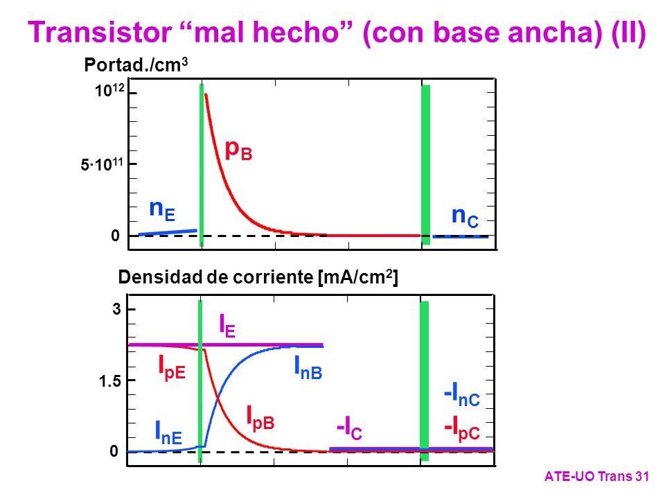 I pE IEIE -I C I nB 0 3 1.5 I nE nEnE -I nC nCnC I pB pBpB Densidad de corriente [mA/cm 2 ] Portad./cm 3 5·10 11 10 12 0 -I pC Transistor mal hecho (c