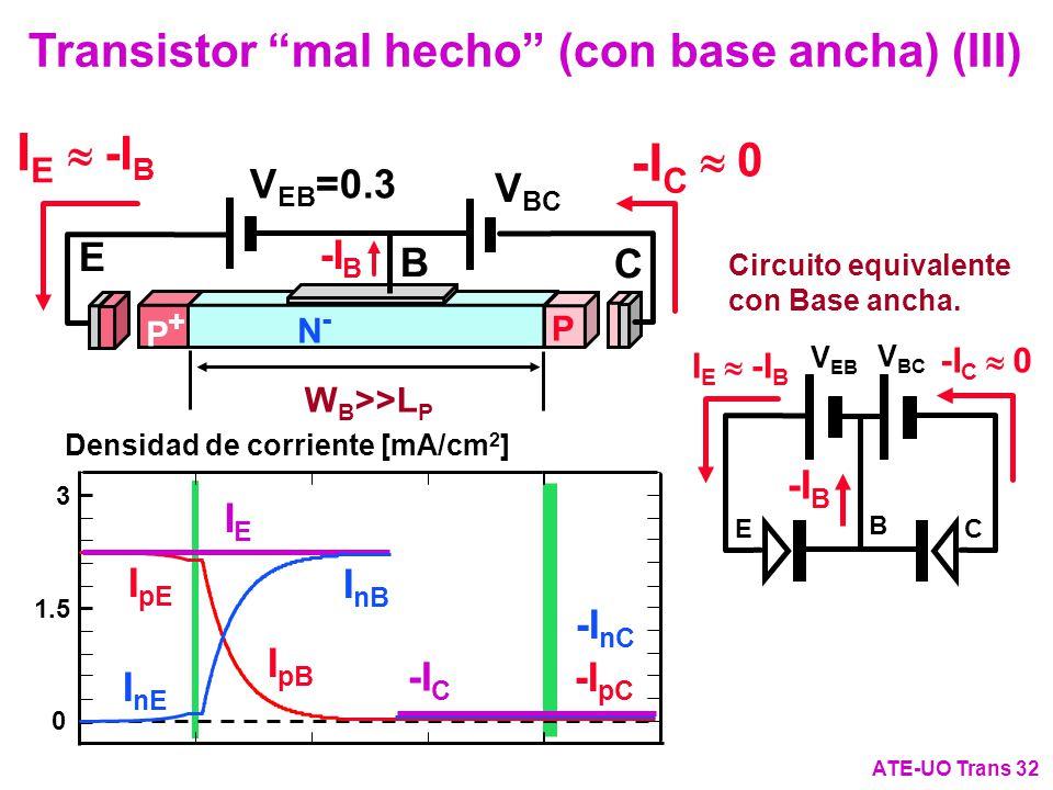 Transistor mal hecho (con base ancha) (III) ATE-UO Trans 32 0 I pE I pB -I pC I nE I nB -I nC IEIE -I C 3 1.5 Densidad de corriente [mA/cm 2 ] I E V E