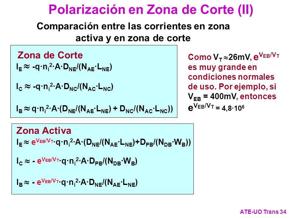 Polarización en Zona de Corte (II) ATE-UO Trans 34 Comparación entre las corrientes en zona activa y en zona de corte Zona de Corte I E -q·n i 2 ·A·D