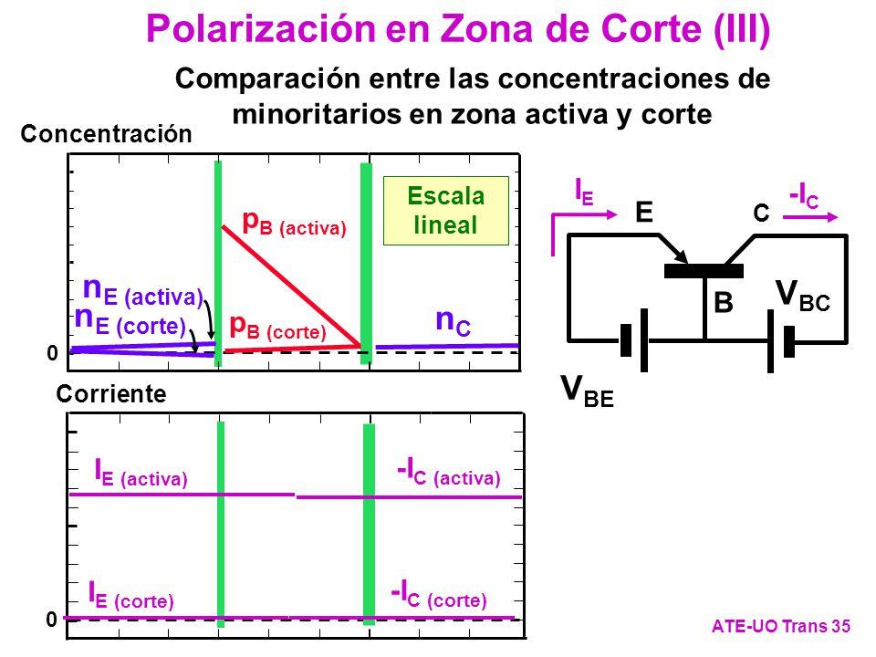 Polarización en Zona de Corte (III) ATE-UO Trans 35 C E B V BC IEIE -I C V EB 0 Concentración Escala lineal 0 Corriente nCnC -I C (activa) I E (activa