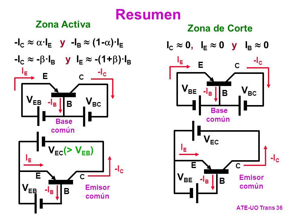 Resumen ATE-UO Trans 36 C E B V BC IEIE -I C -I B V BE Base común V EC -I C C E B IEIE -I B V BE Emisor común -I C ·I E y -I B (1- )·I E -I C - ·I B y