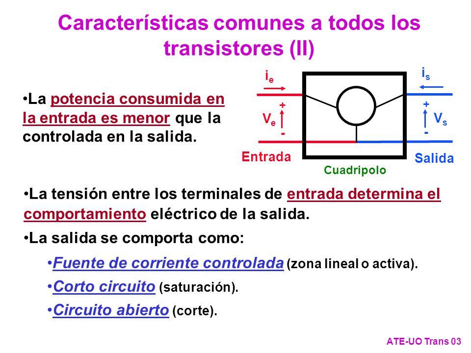 Comparación de los circuitos de polarización para trabajar en zona resistiva o en zona de fuente de corriente con MOSFET de ambos tipos de canal ATE-UO Trans 114 + - V DS IDID + - V GS R V2V2 G D S V1V1 Canal N + - V DS -I D + - V GS R V2V2 G D S V1V1 Canal P Hay que invertir los sentidos reales de tensiones y corrientes para operar en los mismas zonas de trabajo.