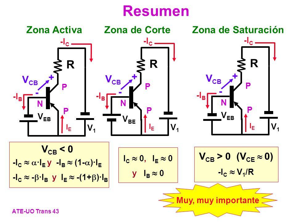 Resumen ATE-UO Trans 43 I C 0, I E 0 y I B 0 -I C ·I E y -I B (1- )·I E -I C - ·I B y I E -(1+ )·I B V CB < 0 Zona Activa IEIE -I B -I C - + V CB P P