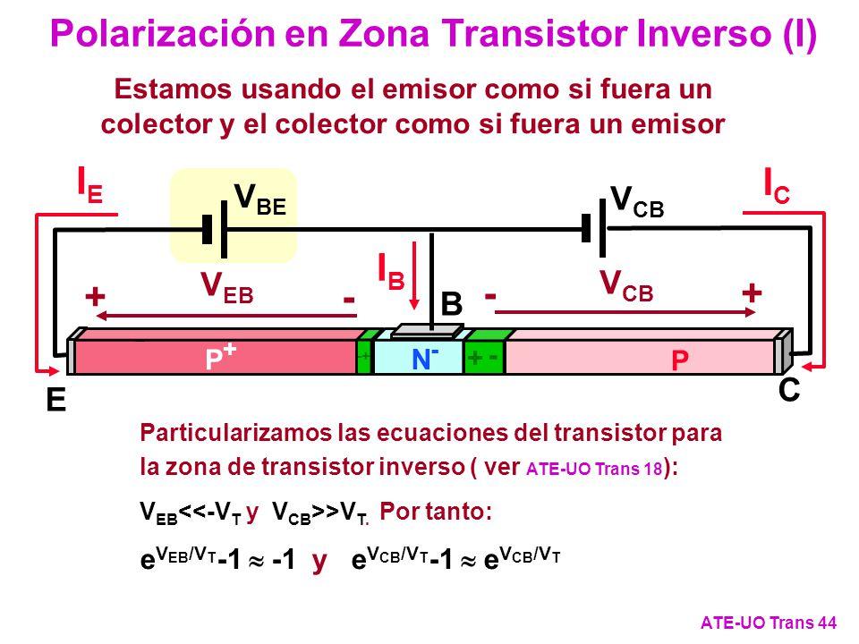 Polarización en Zona Transistor Inverso (I) ATE-UO Trans 44 IEIE IBIB ICIC P+P+ P N-N- E B C + - - + V BE V CB +- -+ V EB Estamos usando el emisor com