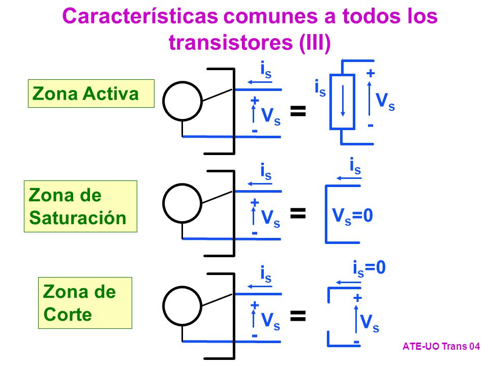 Características comunes a todos los transistores (III) ATE-UO Trans 04 VsVs isis + - V s =0 isis i s =0 + - VsVs VsVs isis + - = Zona Activa Zona de S