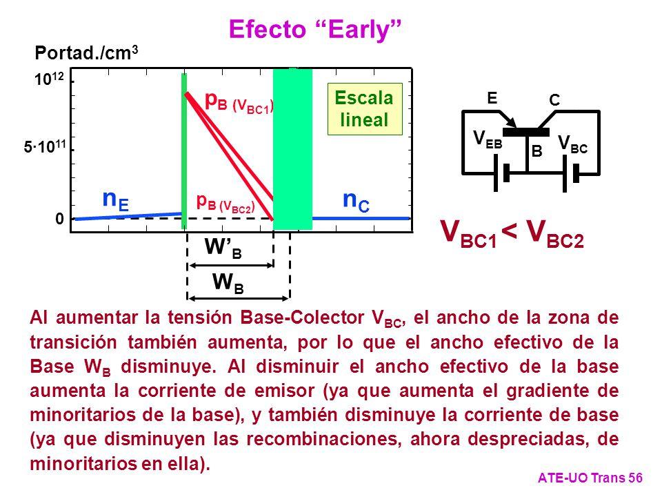 Escala lineal Portad./cm 3 5·10 11 10 12 0 nCnC nEnE Al aumentar la tensión Base-Colector V BC, el ancho de la zona de transición también aumenta, por
