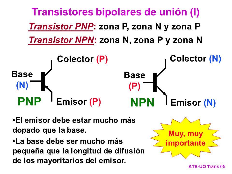P+P+ P N-N- E B C p E =10 15 p B =10 7 p C =10 14 n C =10 6 n E =10 5 n B =10 13 10 16 escala logarítmica Portad./cm 3 10 4 10 12 10 8 1 m PNP (Si) n =100 ns N DB =10 13 atm/cm 3 L n =0,02 mm Base p =100 ns N AE =10 15 atm/cm 3 L p =0,01 mm Emisor y Colector N AC =10 14 atm/cm 3 Transistores bipolares de unión (II) ATE-UO Trans 06