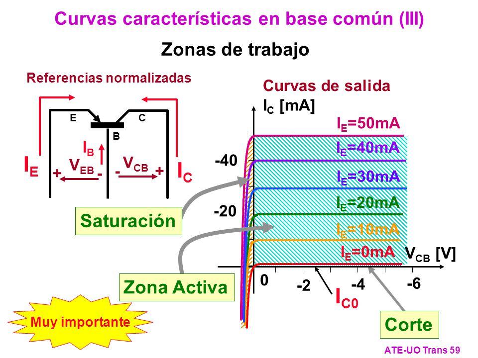 Referencias normalizadas IEIE IBIB ICIC C E B - + V CB + - V EB Curvas características en base común (III) ATE-UO Trans 59 Muy importante Corte V CB [