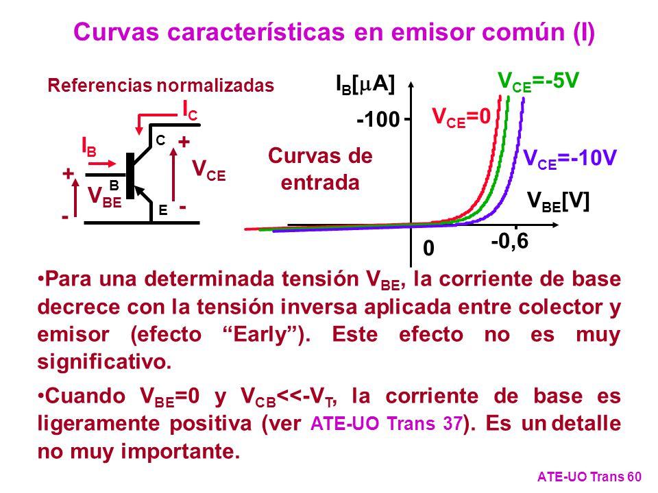 Curvas de entrada 0 I B [ A] V BE [V] -0,6 -100 Para una determinada tensión V BE, la corriente de base decrece con la tensión inversa aplicada entre