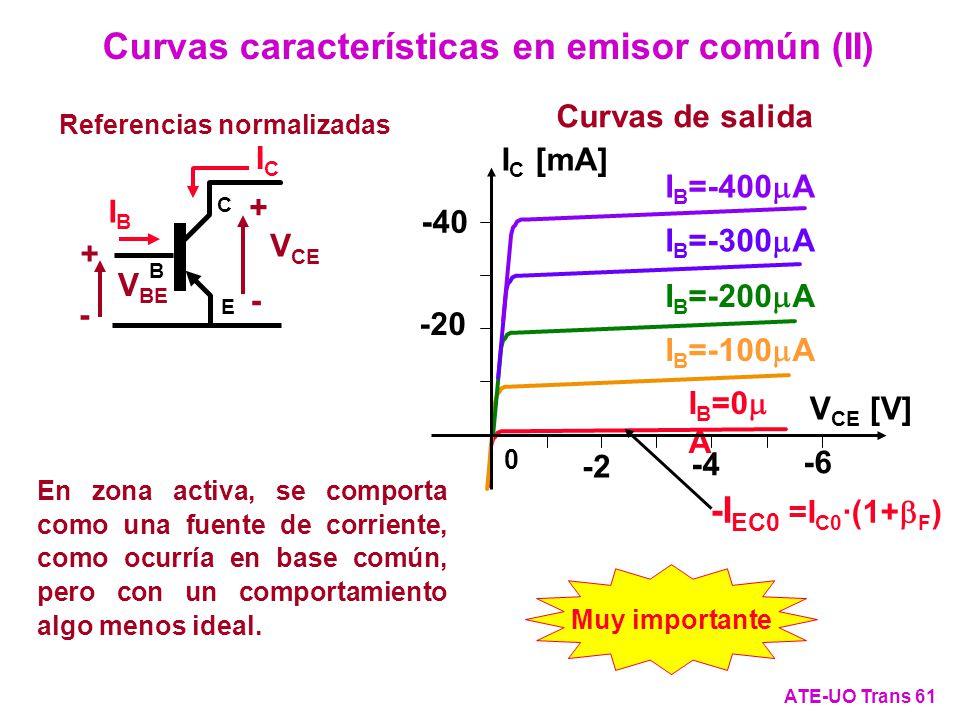 Curvas características en emisor común (II) ATE-UO Trans 61 Referencias normalizadas V BE + - ICIC IBIB C E B V CE + - -I EC0 =I C0 ·(1+ F ) I B =0 A