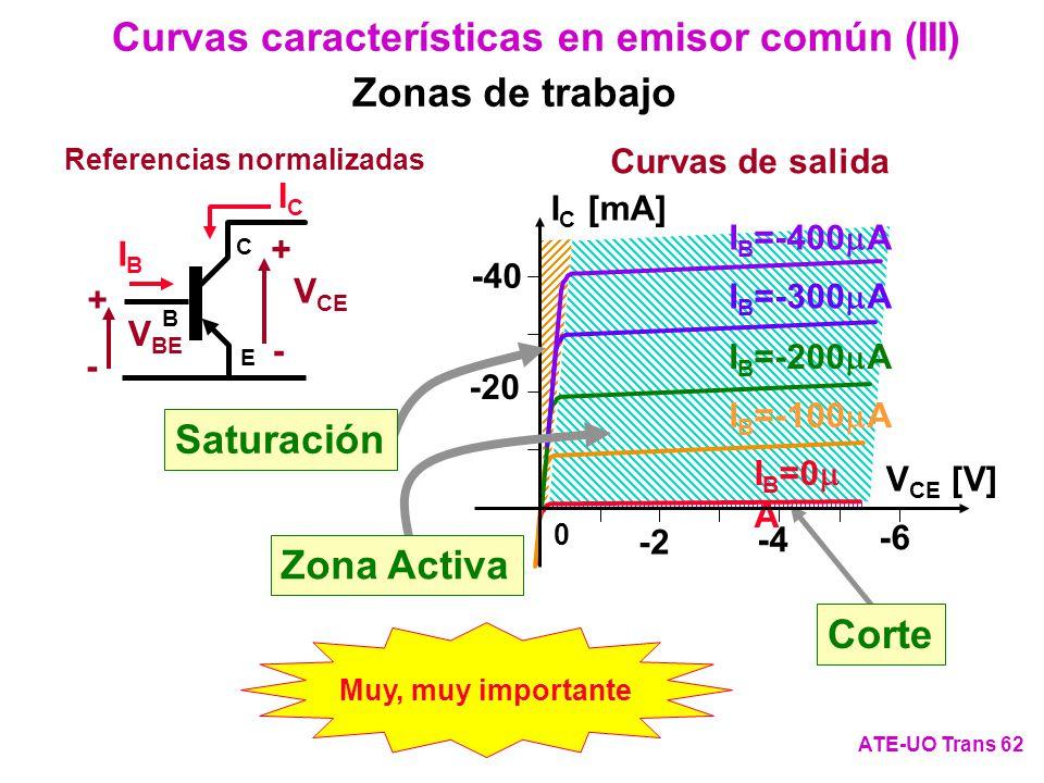 Corte Curvas características en emisor común (III) ATE-UO Trans 62 Referencias normalizadas V BE + - ICIC IBIB C E B V CE + - I B =0 A I B =-100 A I B