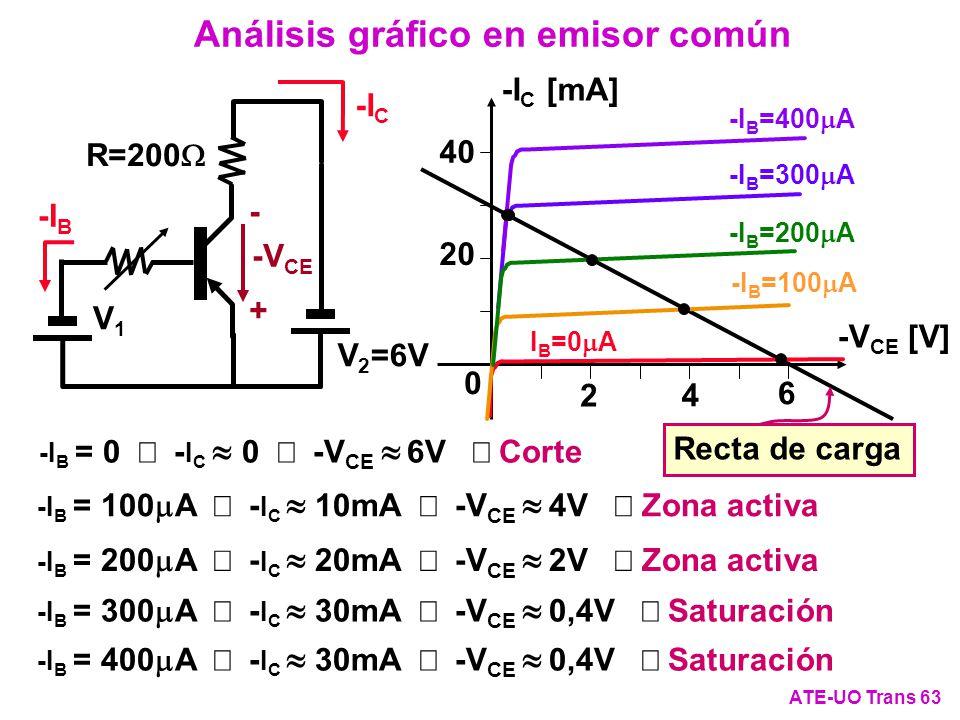 Recta de carga -I C [mA] -V CE [V] 40 20 4 2 6 0 -I C -I B R=200 V 2 =6V V1V1 -V CE + - -I B =300 A I B =0 A -I B =100 A -I B =200 A -I B =400 A Análi