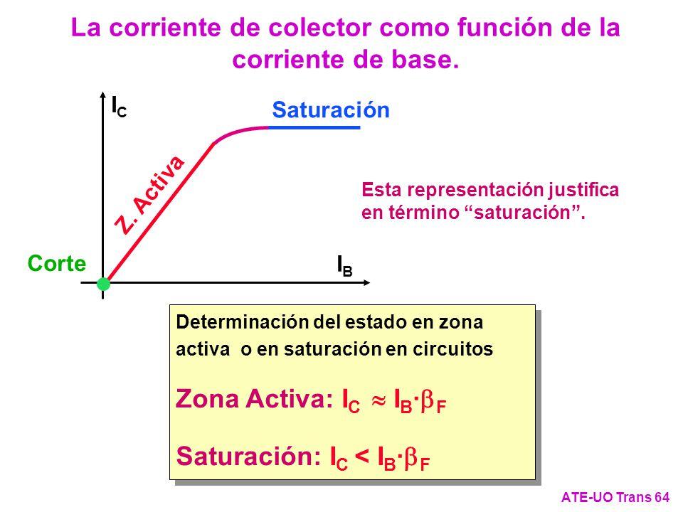 ICIC IBIB Saturación Z. Activa Determinación del estado en zona activa o en saturación en circuitos Zona Activa: I C I B · F Saturación: I C < I B · F