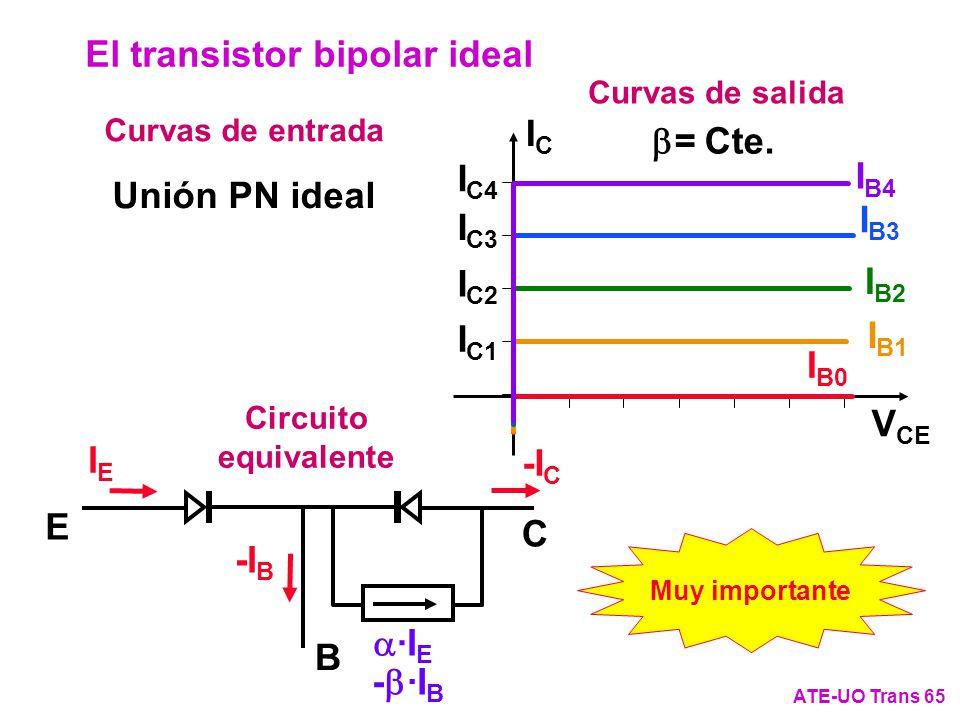 ICIC V CE I C4 I C3 I C2 I C1 = Cte. Curvas de salida Curvas de entrada Unión PN ideal Circuito equivalente I B0 I B1 I B2 I B3 I B4 B C E IEIE -I C -