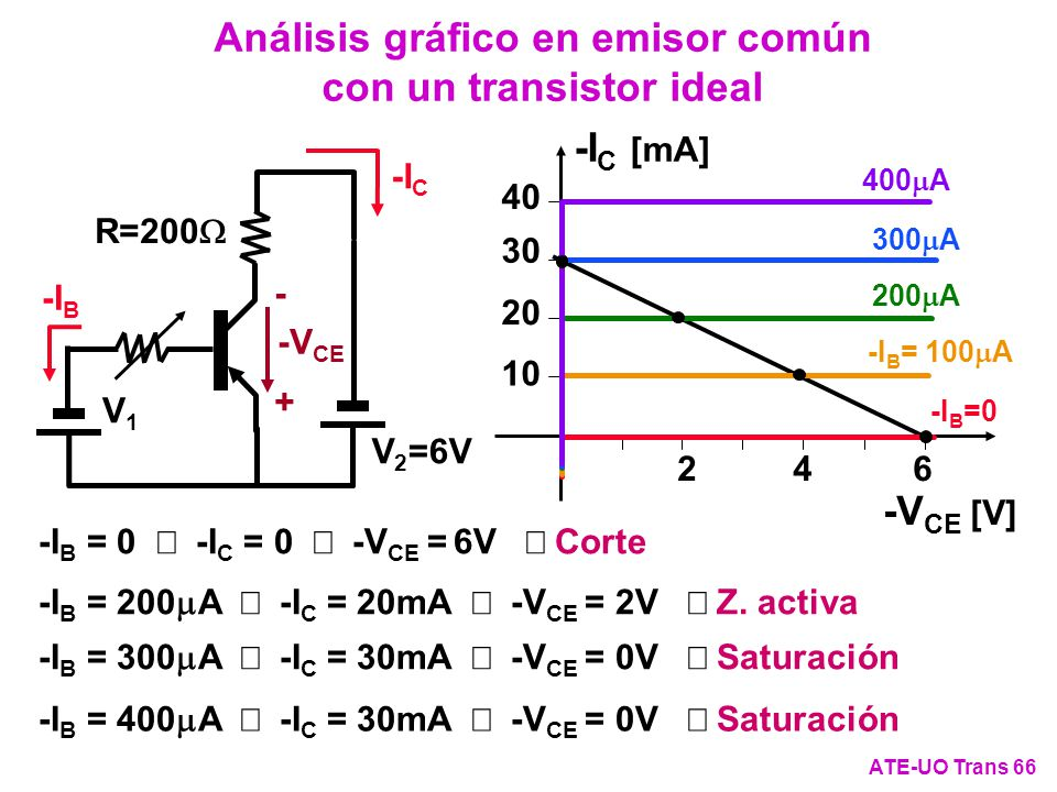 -I C [mA] -V CE [V] 40 30 20 10 246 -I C -I B R=200 V 2 =6V V1V1 -V CE + - Análisis gráfico en emisor común con un transistor ideal ATE-UO Trans 66 -I