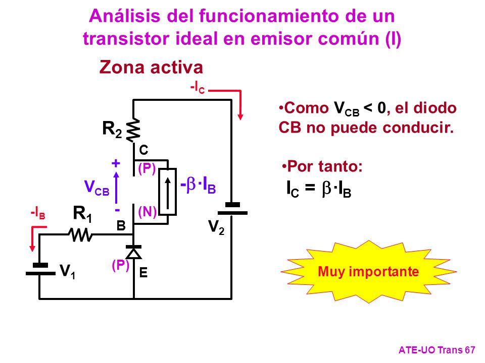 Análisis del funcionamiento de un transistor ideal en emisor común (I) ATE-UO Trans 67 Como V CB < 0, el diodo CB no puede conducir. - ·I B Zona activ