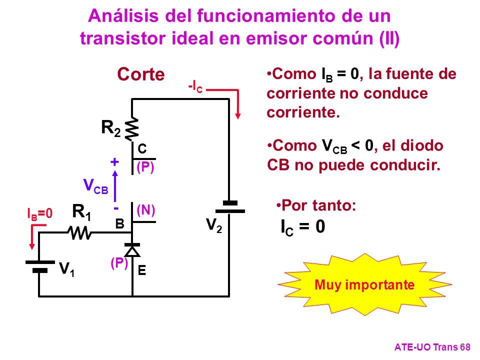 Análisis del funcionamiento de un transistor ideal en emisor común (II) ATE-UO Trans 68 Como I B = 0, la fuente de corriente no conduce corriente. Cor