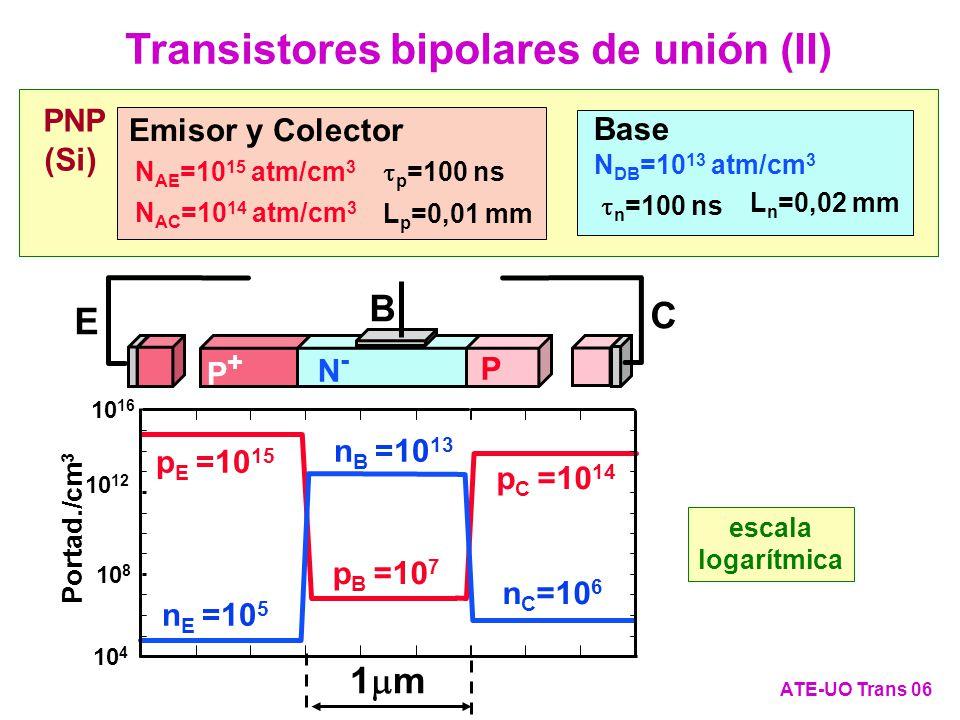 Polarización en Zona Activa (XI) ATE-UO Trans 17 Cálculo de las corrientes por las uniones j uEB = q·D NE · n E (0 - )/L NE + q·D PB ·( p B (0 + )- p B (W B - ))/W B = = q·D NE ·(e V EB /V T -1)·n i 2 /(N AE ·L NE ) + q·D PB ·((e V EB /V T -1)-(e V CB /V T -1))·n i 2 /(N DB ·W B ) = =(e V EB /V T -1)·q·n i 2 ·(D NE /(N AE ·L NE )+D PB /(N DB ·W B ))-(e V CB /V T -1)·q·n i 2 ·D PB /(N DB ·W B ) j uBC = q·D PB ·( p B (0 + )- p B (W B - ))/W B - q·D NC · n C (W B + )/L NC = = q·D PB ·((e V EB /V T -1)-(e V CB /V T -1))·n i 2 /(N DB ·W B ) - q·D NC · (e V CB /V T -1)·n i 2 /(N AC ·L NC ) = =(e V EB /V T -1)·q·n i 2 ·D PB /(N DB ·W B )-(e V CB /V T -1)·q·n i 2 ·(D PB /(N DB ·W B )+D NC /(N AC ·L NC )) P+P+ P N-N- E B C WBWB + - - + V EB V BC j uEB j uBC