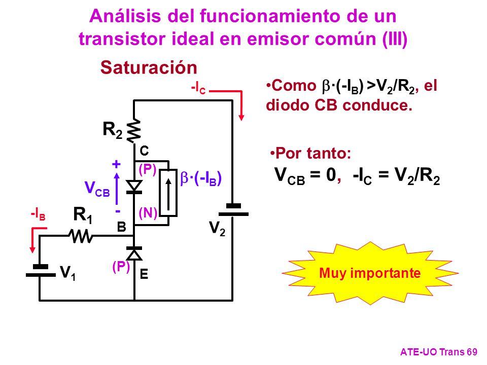 Análisis del funcionamiento de un transistor ideal en emisor común (III) ATE-UO Trans 69 Como ·(-I B ) >V 2 /R 2, el diodo CB conduce. Saturación -I B