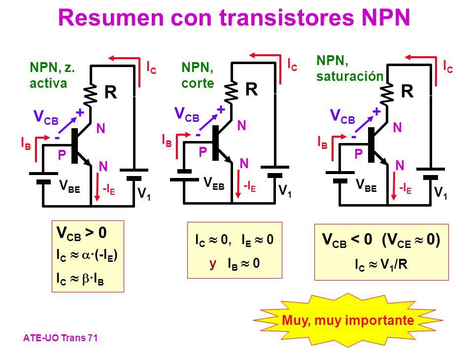 Resumen con transistores NPN ATE-UO Trans 71 I C 0, I E 0 y I B 0 V CB < 0 (V CE 0) I C V 1 /R Muy, muy importante V CB > 0 I C ·(-I E ) I C ·I B NPN,