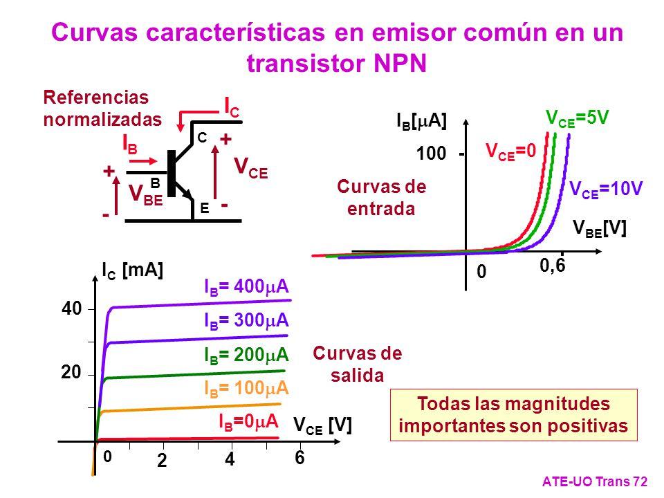Curvas características en emisor común en un transistor NPN ATE-UO Trans 72 Curvas de entrada 0 I B [ A] V BE [V] 0,6 100 V CE =0 V CE =5V V CE =10V I