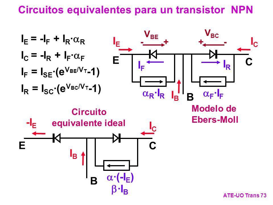 Circuito equivalente ideal B C E -I E ICIC IBIB ·(-I E ) ·I B Circuitos equivalentes para un transistor NPN ATE-UO Trans 73 I E = -I F + I R · R I C =
