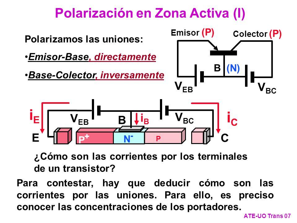 Polarización en Zona Activa (XI) ATE-UO Trans 18 Cálculo de las corrientes por los terminales I E =q·n i 2 ·A·((e V EB /V T -1)·(D NE /(N AE ·L NE )+D PB /(N DB ·W B ))-(e V CB /V T -1)·D PB /(N DB ·W B )) I C =-q·n i 2 ·A·((e V EB /V T -1)·D PB /(N DB ·W B )-(e V CB /V T -1)·(D PB /(N DB ·W B )+D NC /(N AC ·L NC ))) j uEB j uBC IEIE IBIB ICIC P+P+ P N-N- E B C WBWB + - - + V EB V BC +- V CB -+ V EB Sección A I E = A·j uEB I C = -A·j uBC I B = -I C -I E = A·(j uBC - j uEB ) I B = -q·n i 2 ·A·((e V EB /V T -1)·D NE /(N AE ·L NE )+(e V CB /V T -1)·D NC /(N AC ·L NC ))