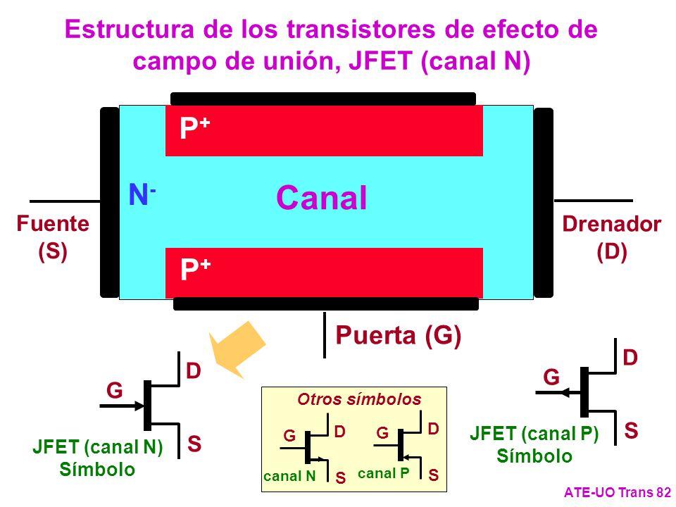 N-N- Estructura de los transistores de efecto de campo de unión, JFET (canal N) ATE-UO Trans 82 P+P+ P+P+ Puerta (G) Drenador (D) Fuente (S) JFET (can