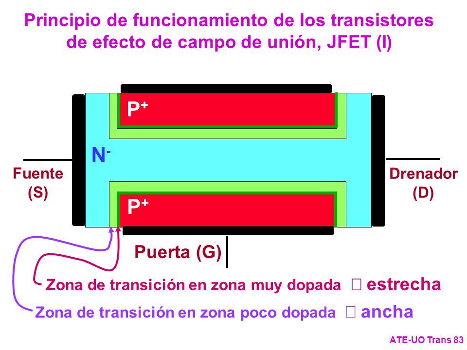 Principio de funcionamiento de los transistores de efecto de campo de unión, JFET (I) ATE-UO Trans 83 N-N- P+P+ P+P+ Puerta (G) Drenador (D) Fuente (S