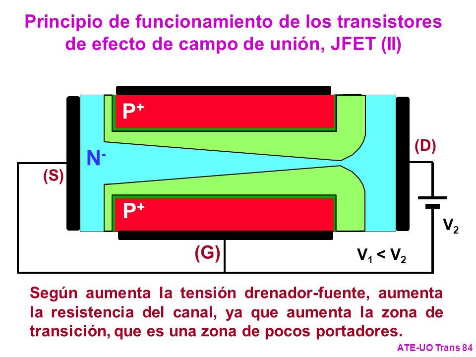 N-N- (G) (S) P+P+ P+P+ (D) Principio de funcionamiento de los transistores de efecto de campo de unión, JFET (II) ATE-UO Trans 84 V1V1 V2V2 V 1 < V 2