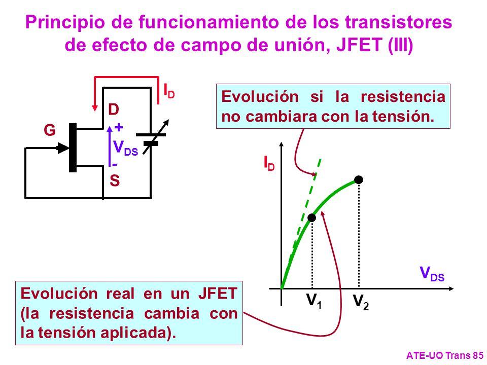 Principio de funcionamiento de los transistores de efecto de campo de unión, JFET (III) ATE-UO Trans 85 G D S + - V DS IDID IDID V1V1 V2V2 Evolución s