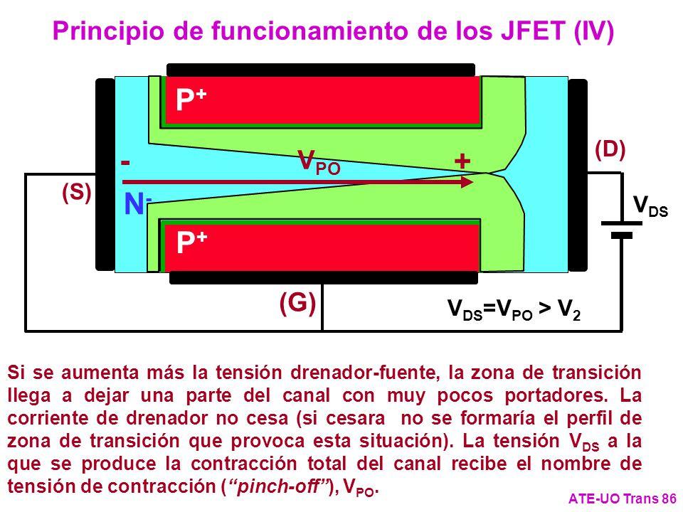 Principio de funcionamiento de los JFET (IV) ATE-UO Trans 86 V DS N-N- (G) (S) P+P+ P+P+ (D) Si se aumenta más la tensión drenador-fuente, la zona de