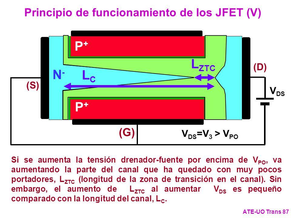 Principio de funcionamiento de los JFET (V) ATE-UO Trans 87 Si se aumenta la tensión drenador-fuente por encima de V PO, va aumentando la parte del ca