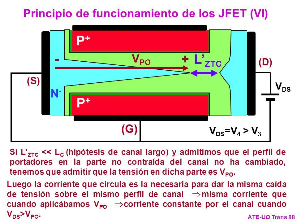 Si L ZTC << L C (hipótesis de canal largo) y admitimos que el perfil de portadores en la parte no contraída del canal no ha cambiado, tenemos que admi