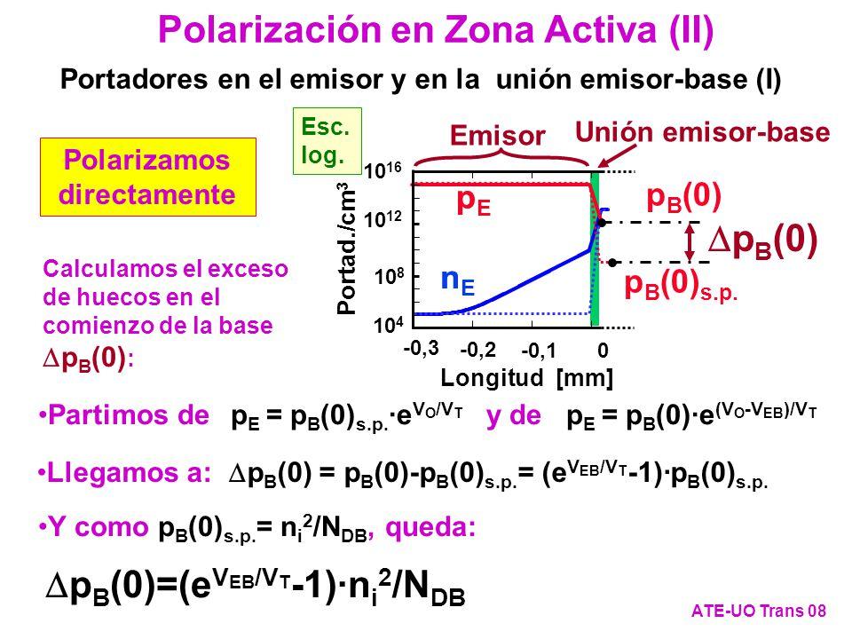 Polarización en Zona Activa (III) ATE-UO Trans 09 Portadores en el emisor y en la unión emisor-base (II) Procediendo de igual forma con el exceso de concentración de los electrones del final del emisor, n E (0), obtenemos: n E (0)=(e V EB /V T -1)·n i 2 /N AE 10 4 10 12 10 16 Portad./cm 3 10 8 Esc.