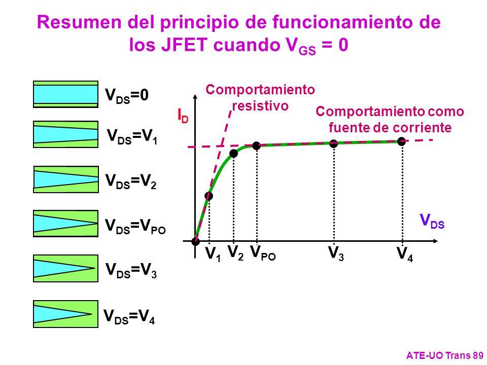 Resumen del principio de funcionamiento de los JFET cuando V GS = 0 ATE-UO Trans 89 IDID V DS V DS =V 4 V4V4 V DS =V 3 V3V3 V DS =V PO V PO V DS =V 2
