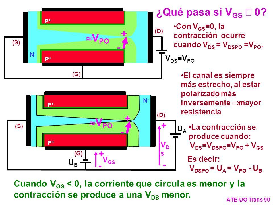 Es decir: V DSPO = U A = V PO - U B N-N- (G) (S) P+P+ P+P+ (D) V DS =V PO ¿Qué pasa si V GS 0? ATE-UO Trans 90 Con V GS =0, la contracción ocurre cuan