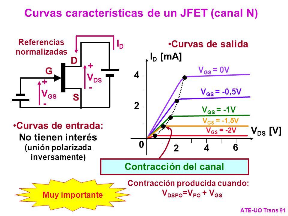 Curvas características de un JFET (canal N) ATE-UO Trans 91 V GS = 0V V GS = -0,5V V GS = -1V V GS = -1,5V V GS = -2V Contracción del canal Muy import