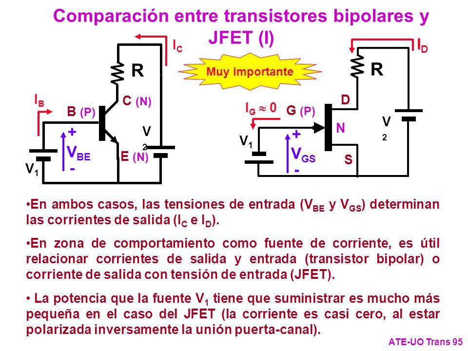 Comparación entre transistores bipolares y JFET (I) ATE-UO Trans 95 G (P) D S V1V1 R V2V2 N R V1V1 V2V2 B (P) C (N) E (N) IDID ICIC + - V BE - V GS +