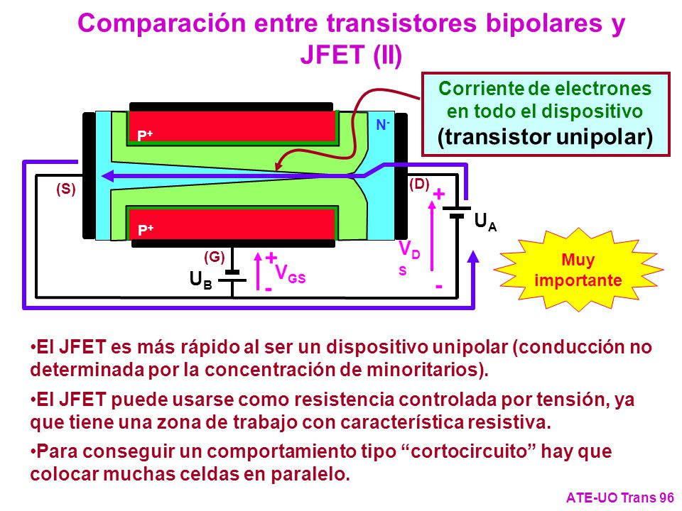 (G) (S) P+P+ P+P+ (D) N-N- V GS + - UBUB UAUA VDSVDS + - Comparación entre transistores bipolares y JFET (II) ATE-UO Trans 96 Corriente de electrones