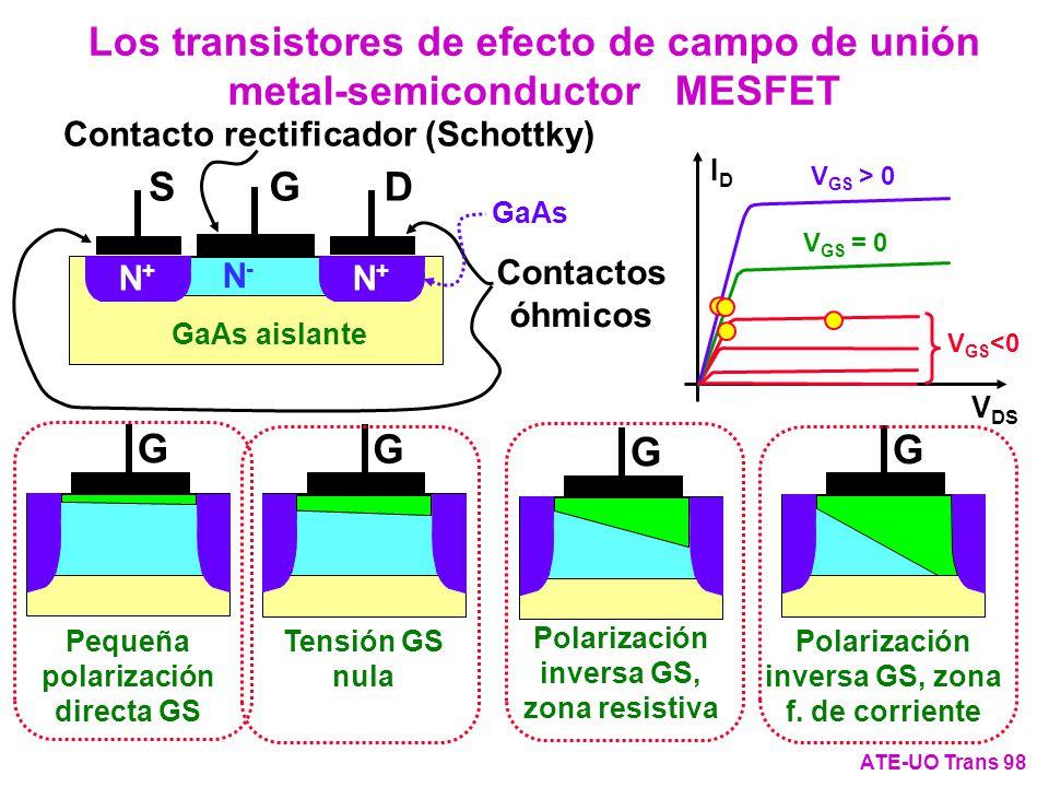 Los transistores de efecto de campo de unión metal-semiconductor MESFET ATE-UO Trans 98 DSG N+N+ N+N+ N-N- GaAs aislante Contactos óhmicos GaAs Contac