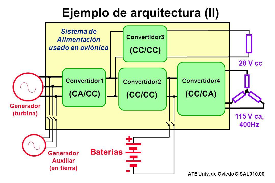 Ejemplo de arquitectura (II) Convertidor1 (CA/CC) Convertidor2 (CC/CC) Convertidor3 (CC/CC) Convertidor4 (CC/CA) + - 115 V ca, 400Hz 28 V cc Generador