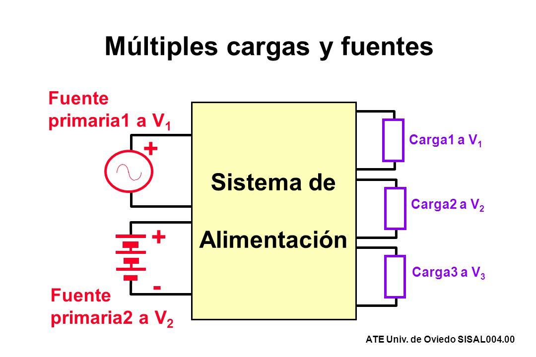 Arquitectura de convertidores Carga3 a V 3 Carga1 a V 1 Carga2 a V 2 Fuente1 Fuente2 + + - Sistema de Alimentación Bus Convertidor1 (CA/CC) Convertidor2 (CC/CC bidirec.) Convertidor3 (CC/CC) Convertidor4 (CC/CC) ATE Univ.