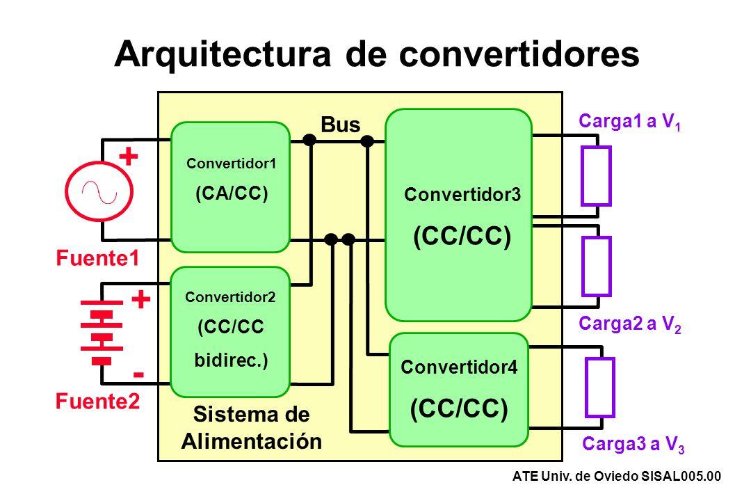 Arquitectura de convertidores Carga3 a V 3 Carga1 a V 1 Carga2 a V 2 Fuente1 Fuente2 + + - Sistema de Alimentación Bus Convertidor1 (CA/CC) Convertido