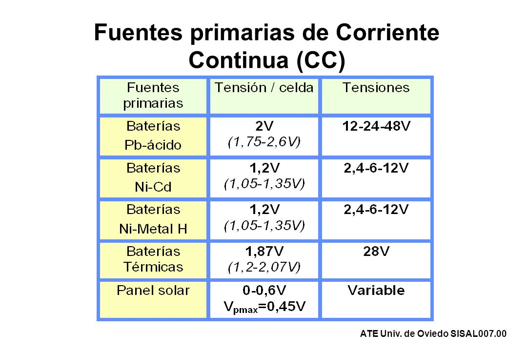 Fuentes primarias de Corriente Continua (CC) ATE Univ. de Oviedo SISAL007.00