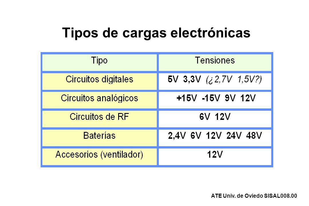 Ejemplo de arquitectura (I) 5V cc 3,3V cc 15V cc Batería 48V Convertidor1 (CA/CC) Convertidor2 (CC/CC) Convertidor3 (CC/CC) Convertidor4 (CC/CC) Convertidor5 (CC/CC) + - Red de alterna + Sistema de Alimentación usado en centrales telefónicas ATE Univ.