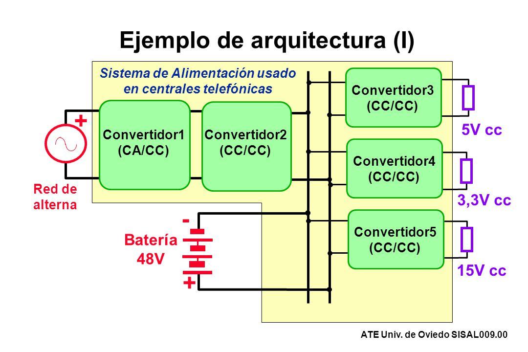 Ejemplo de arquitectura (II) Convertidor1 (CA/CC) Convertidor2 (CC/CC) Convertidor3 (CC/CC) Convertidor4 (CC/CA) + - 115 V ca, 400Hz 28 V cc Generador (turbina) Baterías Sistema de Alimentación usado en aviónica Generador Auxiliar (en tierra) ATE Univ.