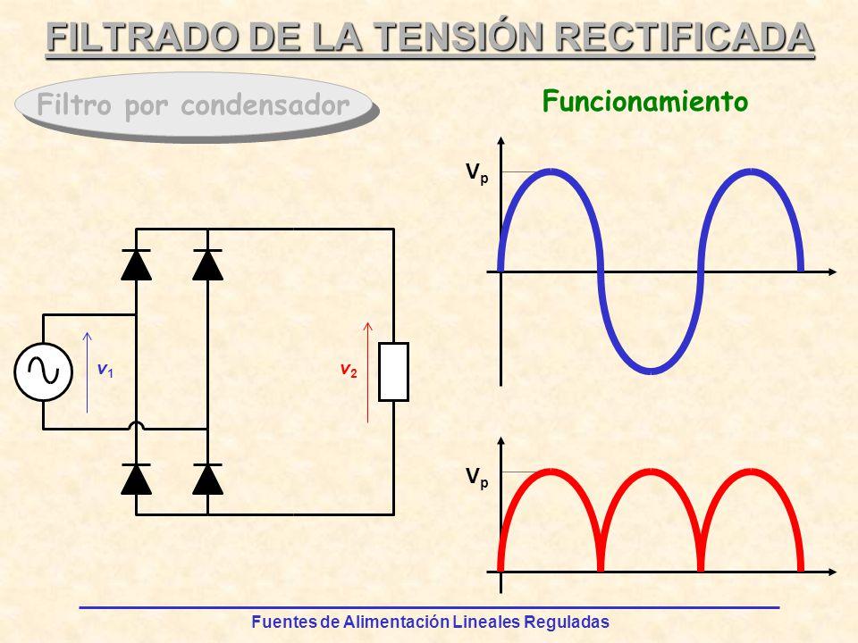 Fuentes de Alimentación Lineales Reguladas VpVp VpVp FILTRADO DE LA TENSIÓN RECTIFICADA Filtro por condensador v1v1 v2v2 Funcionamiento