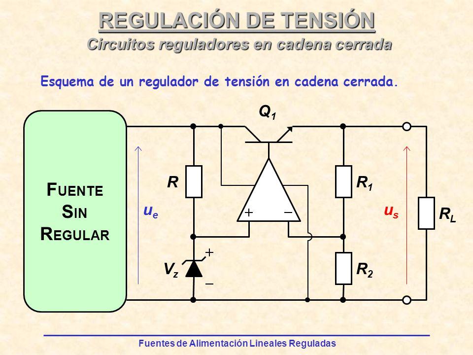 Fuentes de Alimentación Lineales Reguladas REGULACIÓN DE TENSIÓN F UENTE S IN R EGULAR R RLRL VzVz ueue Q1Q1 usus R2R2 R1R1 Circuitos reguladores en cadena cerrada Esquema de un regulador de tensión en cadena cerrada.